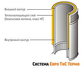 Система-ТИС-ТЕРМО